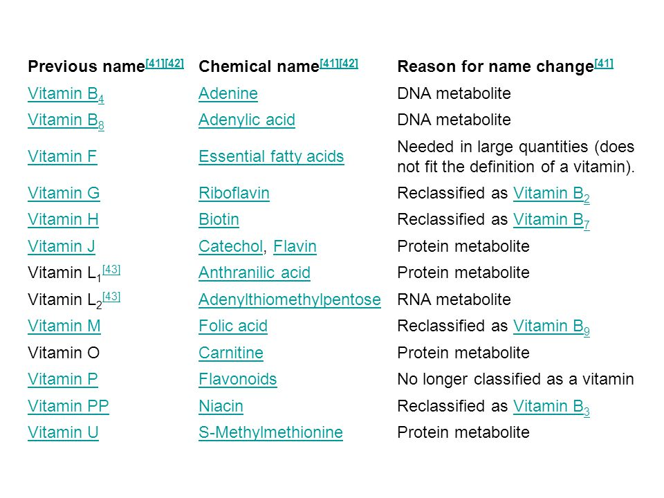 Previous name[41][42] Chemical name[41][42] Reason for name change[41] Vitamin B4. Adenine. DNA metabolite.